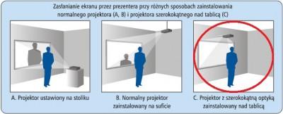 rysunek pokazujący różne sposoby projekcji natablicach interaktywnych