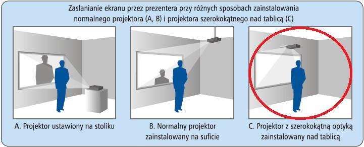 rysunek pokazujący różne sposoby projekcji na tablicach interaktywnych