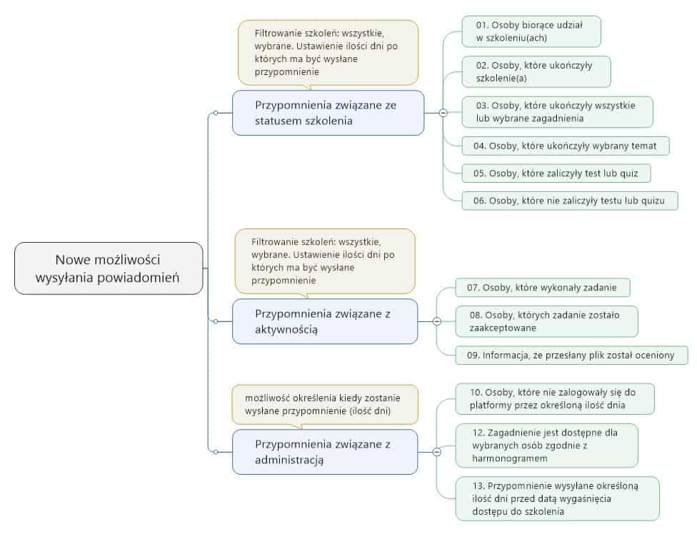 powiadomienia-na-platfomie Nowe możliwości wysyłania powiadomień w ramach platformy e-learningowej